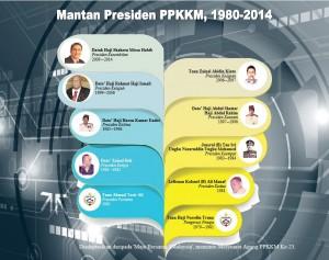 mantan-presiden-1980-2014